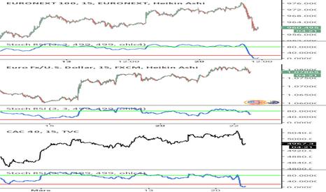 N100: Indice Euronext 100 et eur/usd et CAC40