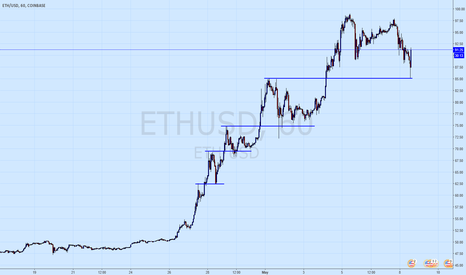 ETHUSD: Don't become a Fiat dinosaur