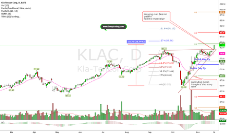 KLAC: Ascending bullish triangle/Bearish Hanging Man Which 1 to  trust