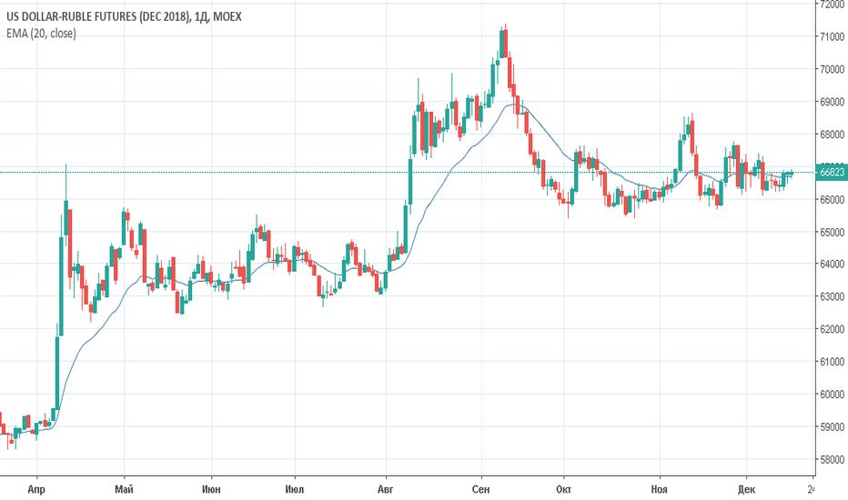 SIZ2018: Фьючерс на долларрубль (Si)Торговый план на 18 декабря 2018 года