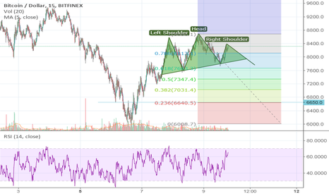 BTCUSD: Hope that i am wrong btc