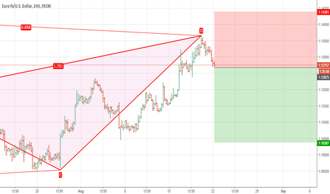 EURUSD: Possible Short Trade Setup For EUR/USD on 4H - Daily Charts