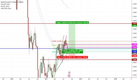 GBPUSD: GBPUSD Long from Trendline and Fib Zone