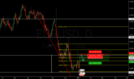 EURUSD: OPORTUNIDADE DE DAY TRADE.