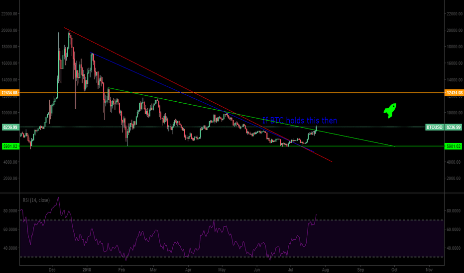 BTCUSD: Btc is winning  Game of Triangles