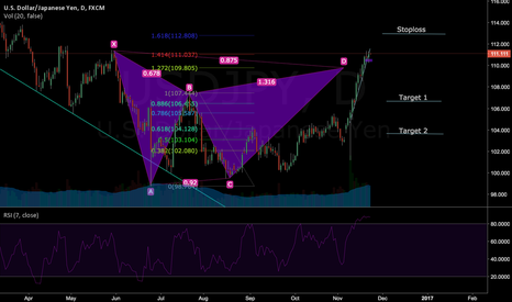 USDJPY: USDJPY SHORT GARTLEY COMPLETION