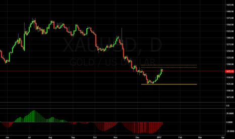 XAUUSD: GOLD - Short setup