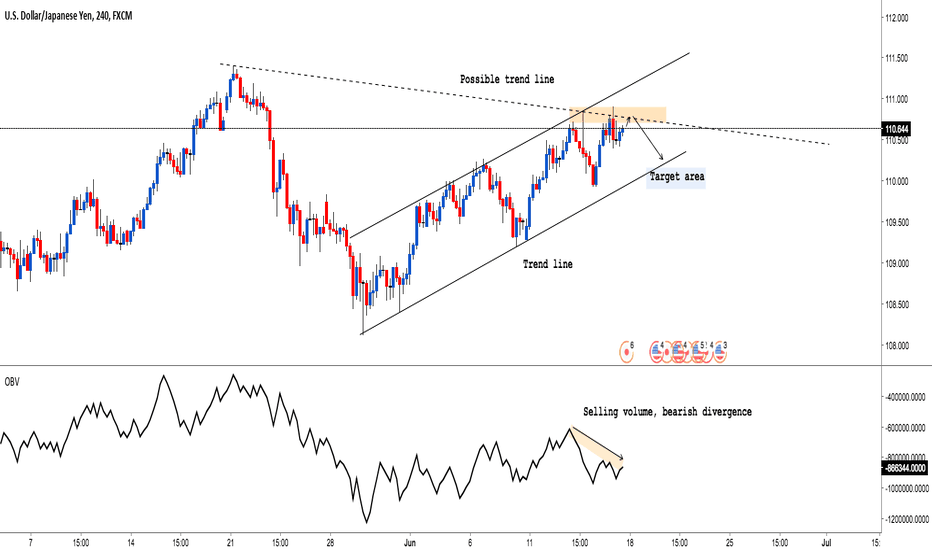 USDJPY: USD/JPY: Selling it next week ! Check why