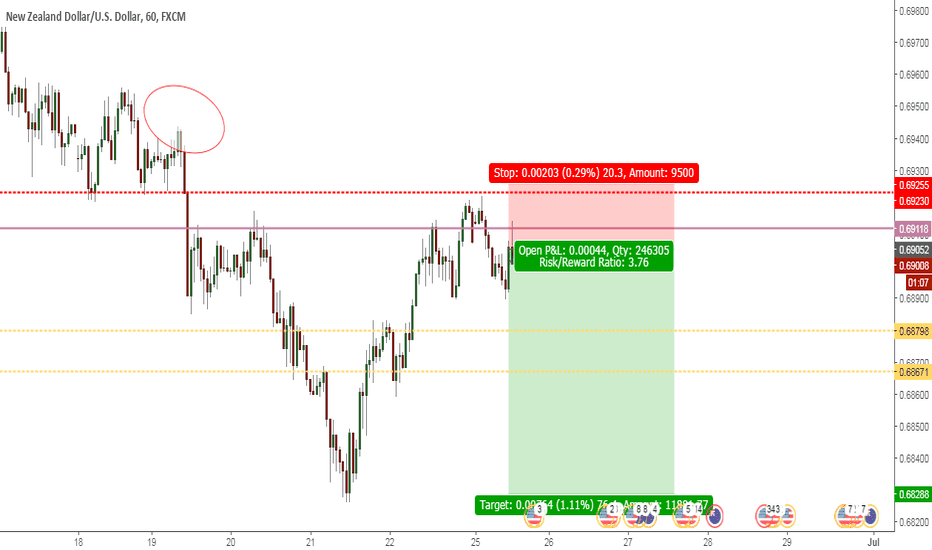 NZDUSD: nzdusd short usd is strong in all major pairs i am selling it
