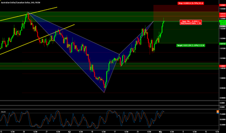 AUDCAD: AUDCAD - Opportunity to go short.