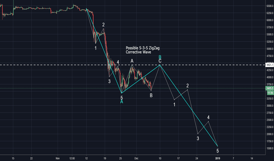 XBTUSD: Could be a Zigzag 5-3-5 Corrective Wave