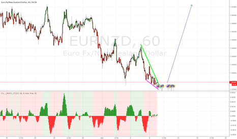 EURNZD: buying opportunity