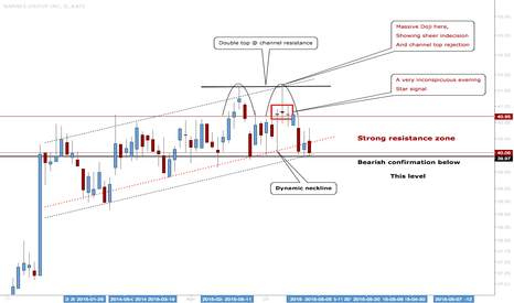 B: Barnes Group: Looking For A Possible Short Out Of Channel Range