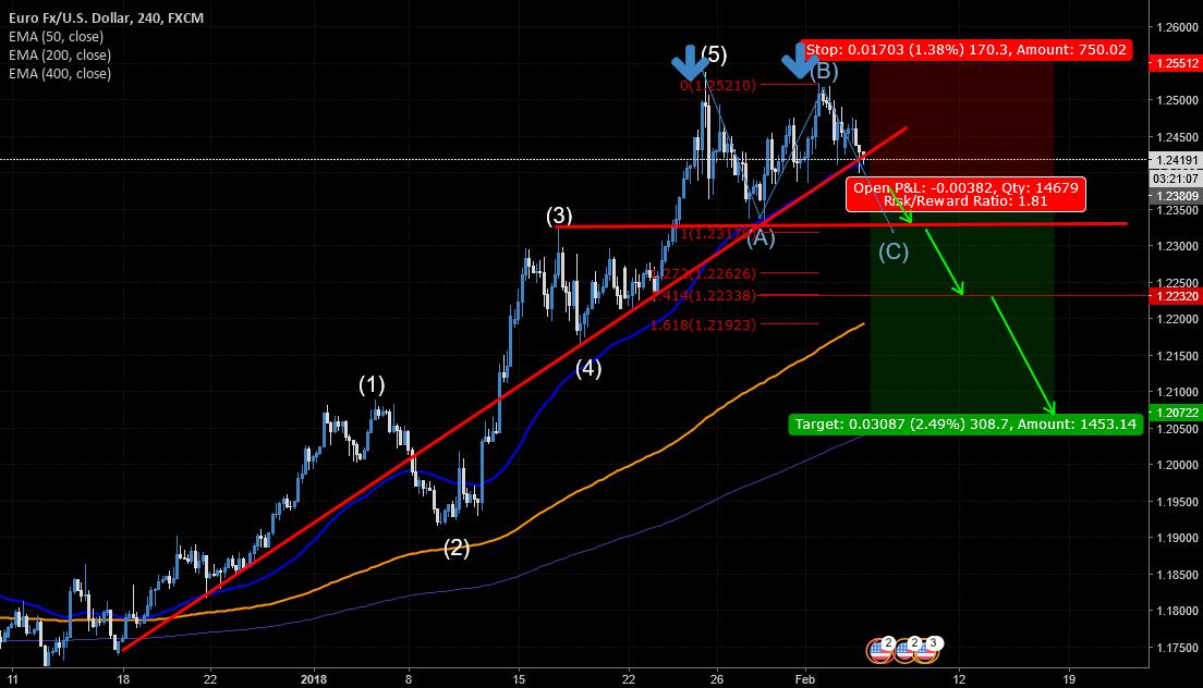 EUR/USD idea