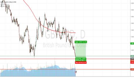 GBPUSD: GBP/USD LONG 1.5000 TP TARGET