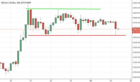 BTCUSD: BTCUSD: possibile short selling