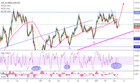 XAUUSD: GOLD - Fourteen hundred