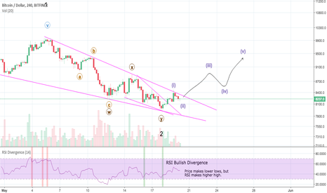 BTCUSD: The Calm Before the Storm