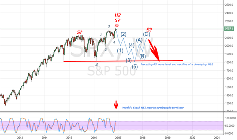 SPX: SPX a potential massive Head and Shoulders