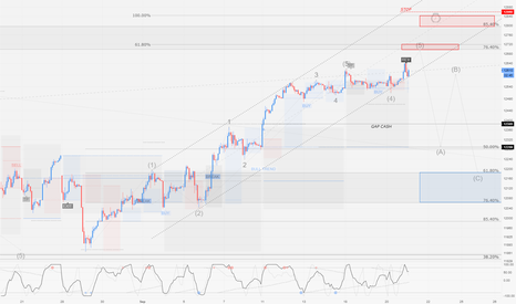 GER30: DAX / H1 : Reaching end of impulse, soon to retrace.