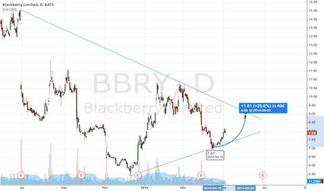BBRY: BBRY swing trade