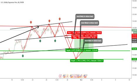 USDJPY: usdjpy triple top pattern nearly confirmed short.