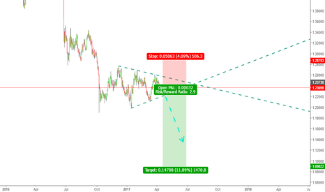 GBPUSD: GBPUSD to the hell :D