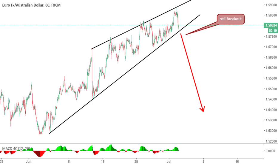 EURAUD: this pattern is a very common and important pattern sell it