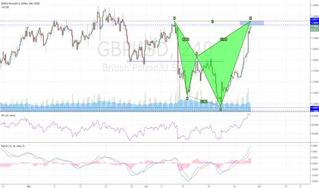 GBPUSD: GBPUSD Completing a bearish Shark Pattern