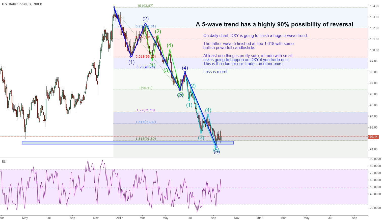 DXY: a father-five-wave trend is going to finish.