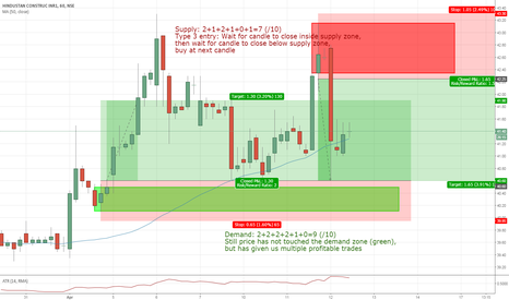 HCC: HCC trading in a channel