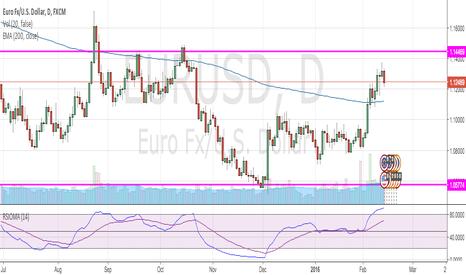 EURUSD: EUR/USD Short at top of range 1.144x