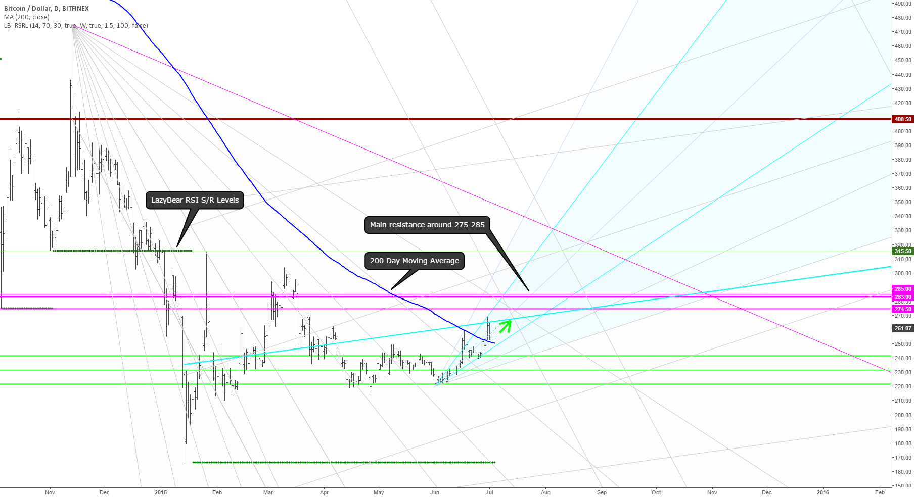 Bitcoin bull market. Best case uptrend for 2015