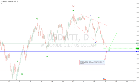 USDWTI: more OIL weakness could present a good opportunity to buy