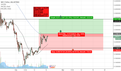 NXTUSDT: wait and buy NXT/USD !!!
