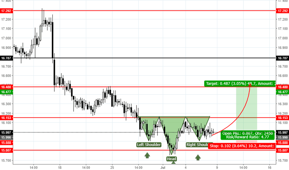 SILVER: Silver(XAG)USD Head and shoulders patern.