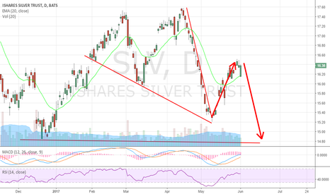 SLV: Down Trend is in full force. Get short. $SLW
