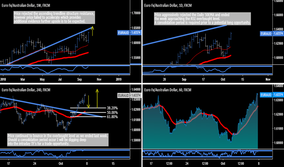 EURAUD: EUR.AUD - Textbook Trade Opportunity