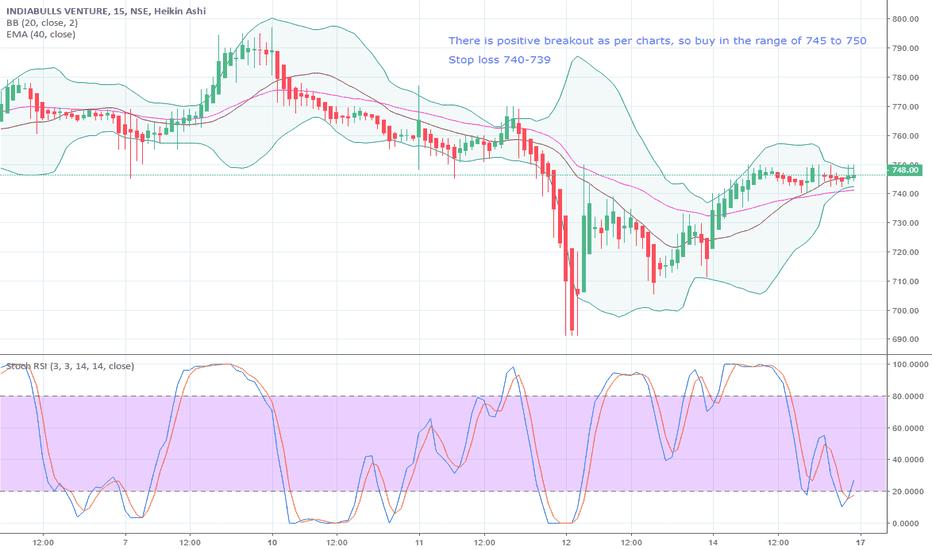 IBVENTURES: Buy signal in IBVENTURES if market in uptrend