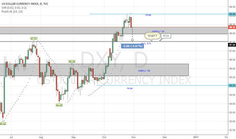 DXY: Bearish dollar maybe
