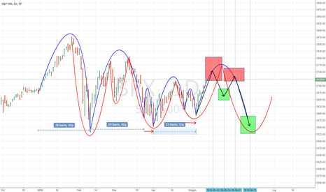 SPX: Monthly cyclical view of SP500 INDEX
