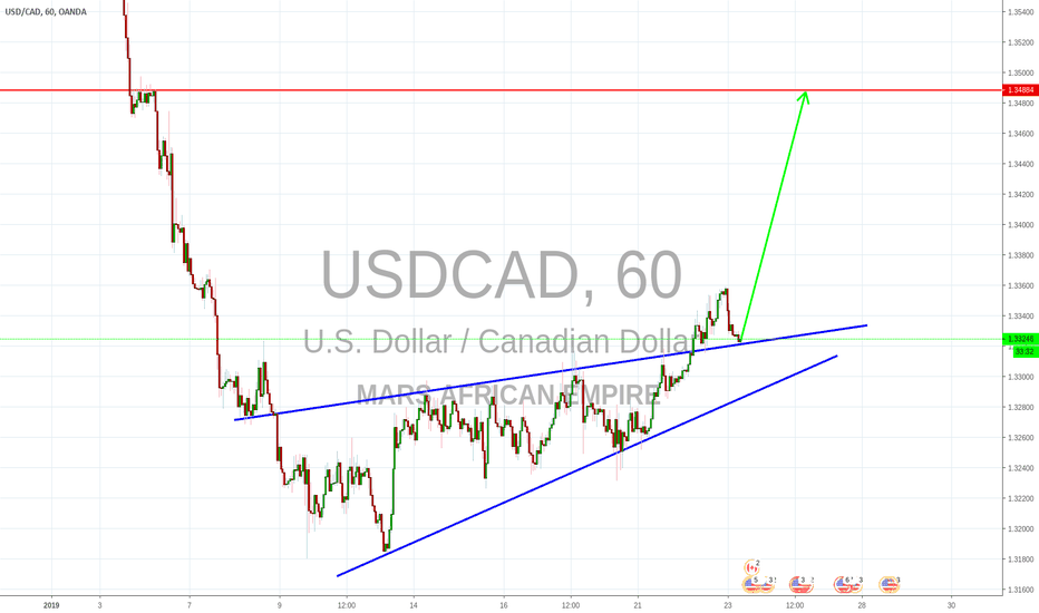 USDCAD: FAILURE TO RESPECT RISING WEDGE