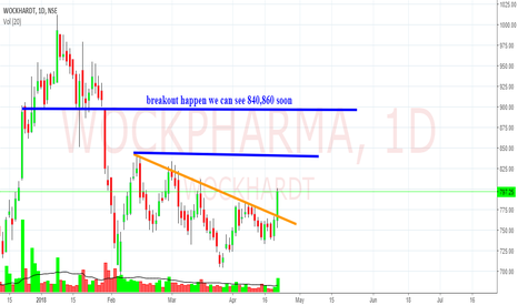 WOCKPHARMA: channel and h&s  breakout happens