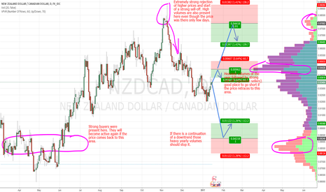 NZDCAD:  NZD/CAD swings based on Market Profile and Price Action