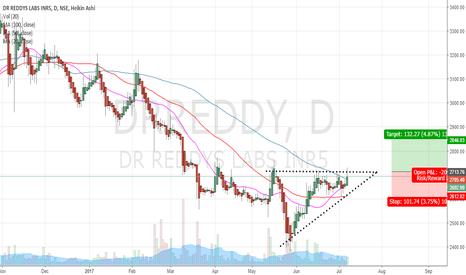 DRREDDY: Long Idea Dr reddy
