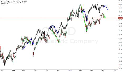 GE: GE can be a Leading indicator