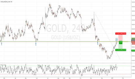 GOLD: Short opportunity in GOLD