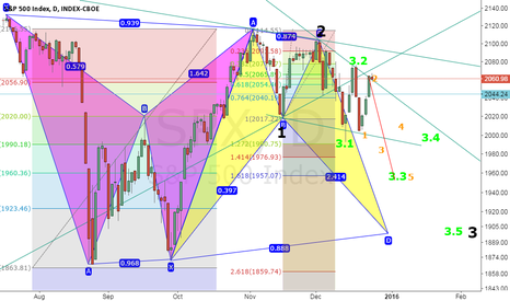 SPX: An opportunity to short S&P