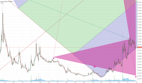 EXPBTC: EXP LONG - Expanse the most Undervalued coin - to go up to 0.005