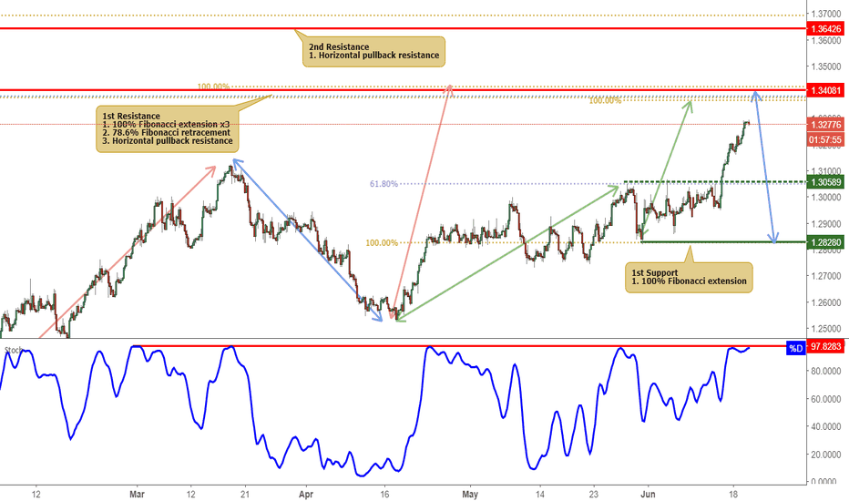 USDCAD: USDCAD Approaching Resistance, Potential Reversal!